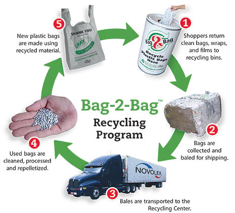 Plastic Bag Recycling Requires Diffe Strategies